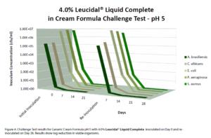 Leucidal® Liquid Complete cream form. pH 5