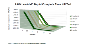 Leucidal® Liquid Complete time kill
