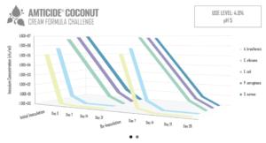challenge coconut