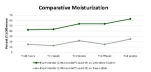 moisturrization